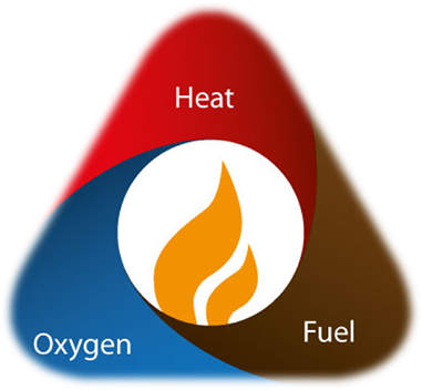 how to teach the fire triangle
